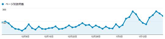 ブログを毎日更新にした成果(訪問数)