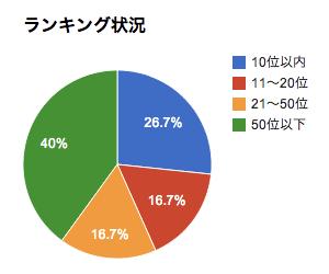 kiji_ranking_graph